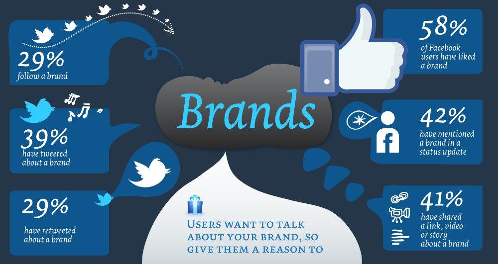 Social Media Branding Facts